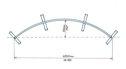 standard-curvature.web